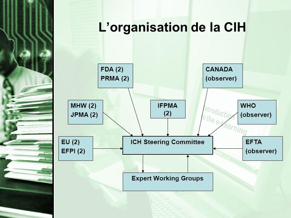 L'organisation de la CIH