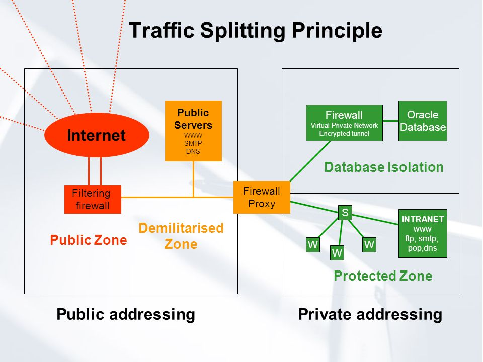 Traffic Splitting Principle