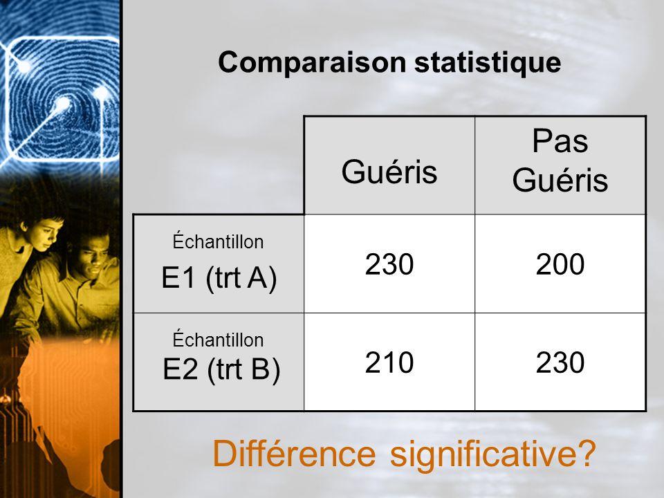 Comparaison statistique