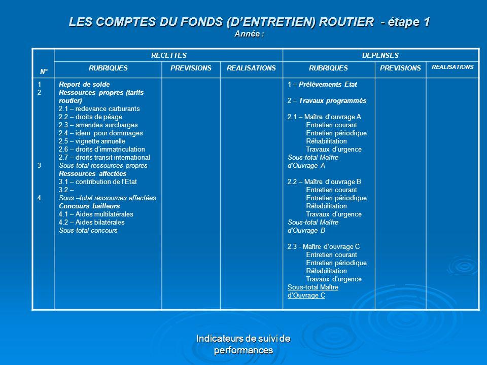 LES COMPTES DU FONDS (D'ENTRETIEN) ROUTIER - étape 1 Année :
