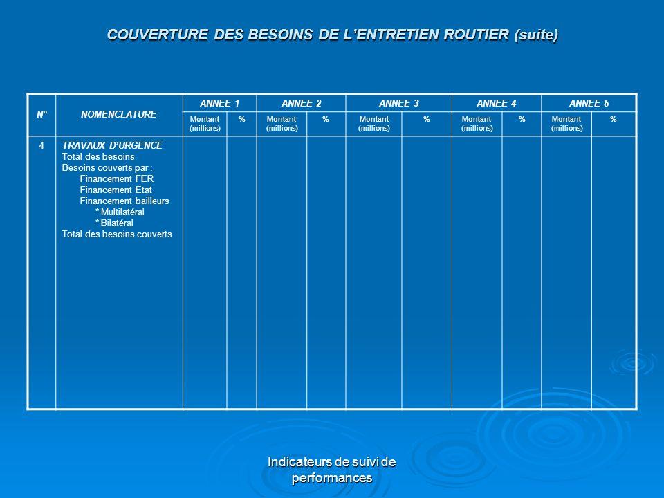 COUVERTURE DES BESOINS DE L'ENTRETIEN ROUTIER (suite)