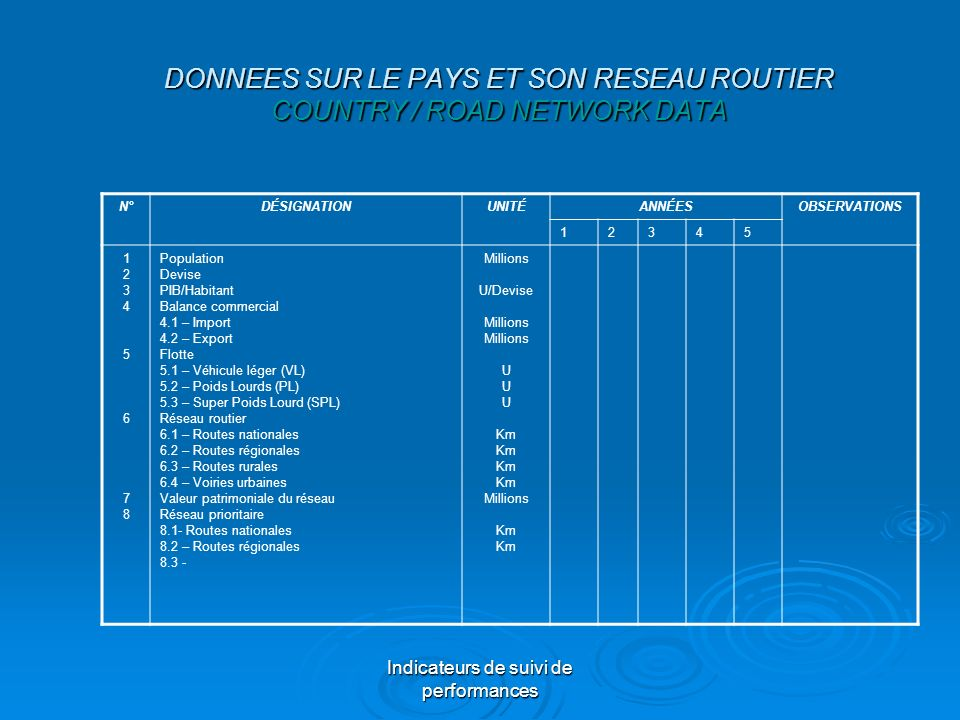 DONNEES SUR LE PAYS ET SON RESEAU ROUTIER COUNTRY / ROAD NETWORK DATA