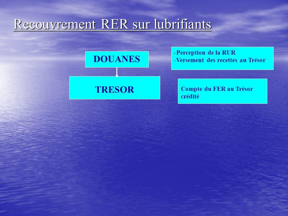 Recouvrement RER sur lubrifiants