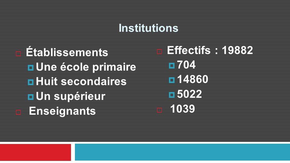 Institutions Effectifs : 19882. 704. 14860. 5022. 1039. 1022. 13848. Établissements. Une école primaire.