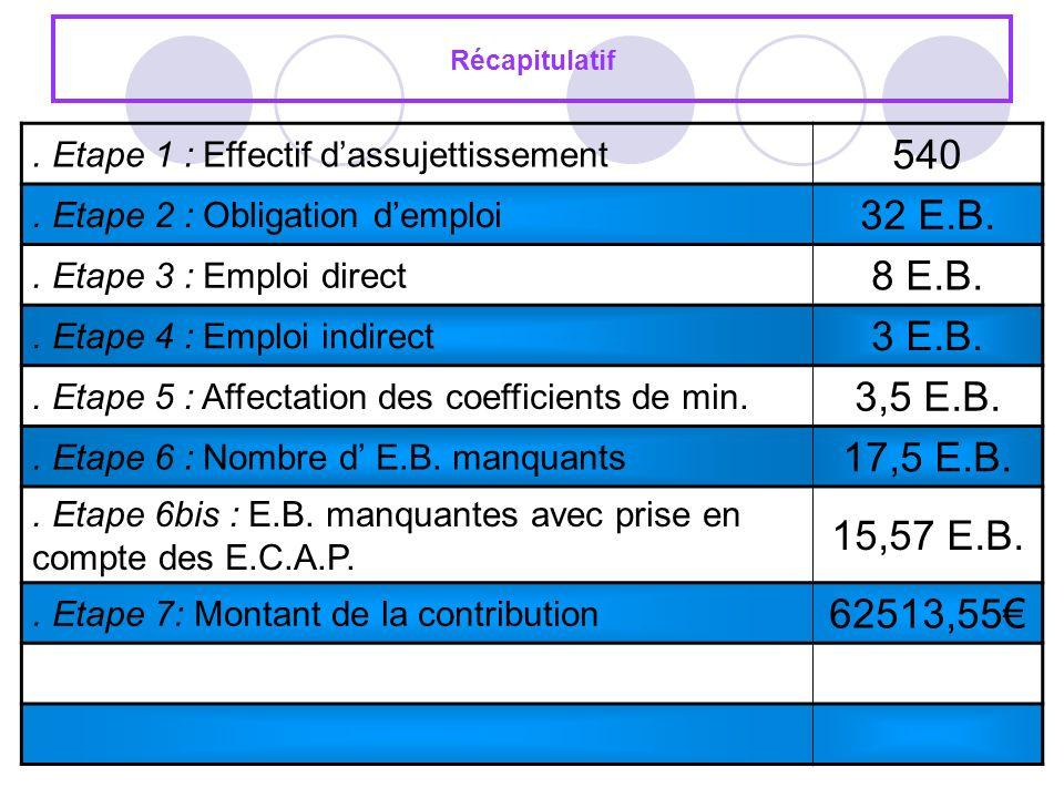 Récapitulatif . Etape 1 : Effectif d'assujettissement. 540. . Etape 2 : Obligation d'emploi. 32 E.B.