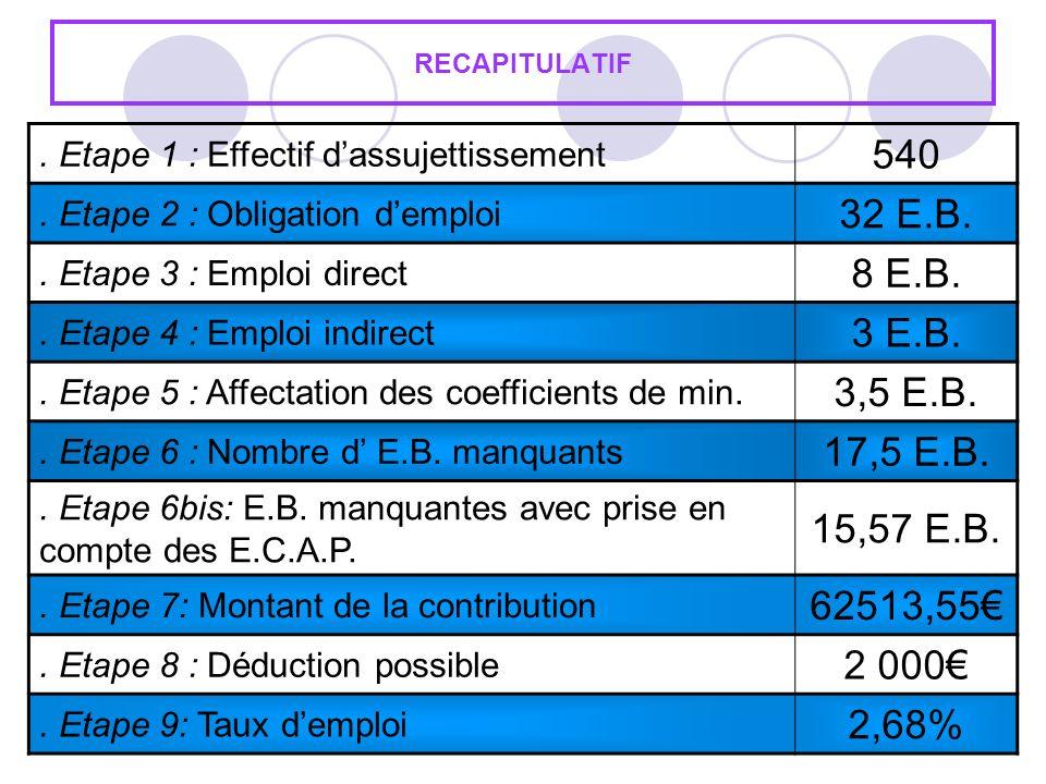 RECAPITULATIF . Etape 1 : Effectif d'assujettissement. 540. . Etape 2 : Obligation d'emploi. 32 E.B.