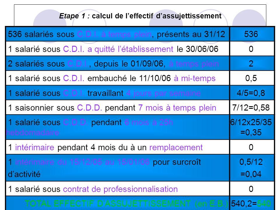 Etape 1 : calcul de l'effectif d'assujettissement