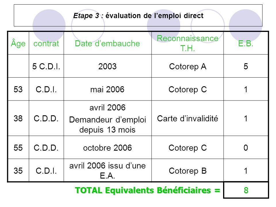 Etape 3 : évaluation de l'emploi direct