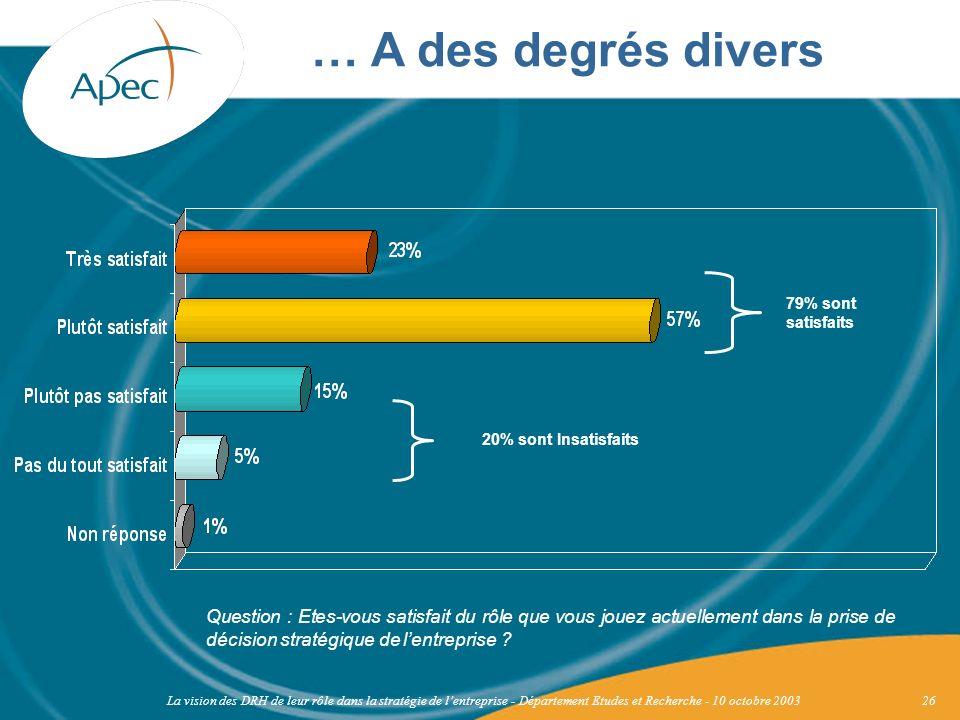 … A des degrés divers 79% sont satisfaits. 20% sont Insatisfaits.