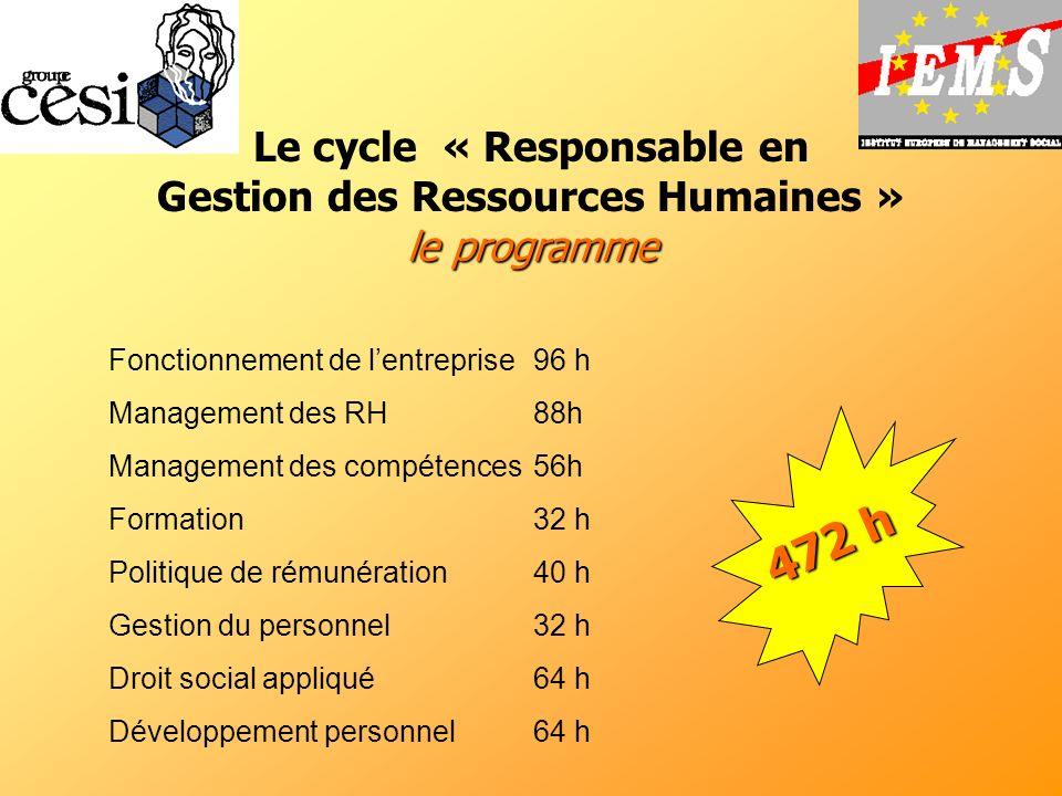 Le cycle « Responsable en Gestion des Ressources Humaines » le programme