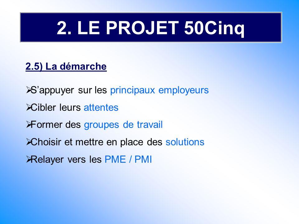 2. LE PROJET 50Cinq 2.5) La démarche