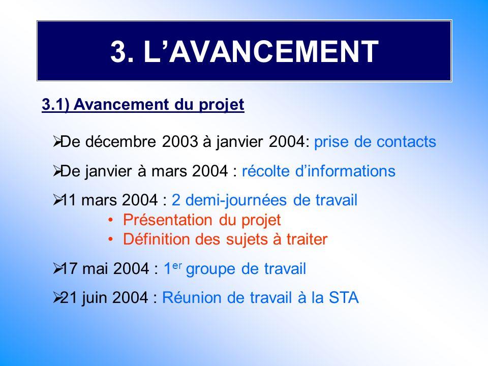 3. L'AVANCEMENT 3.1) Avancement du projet