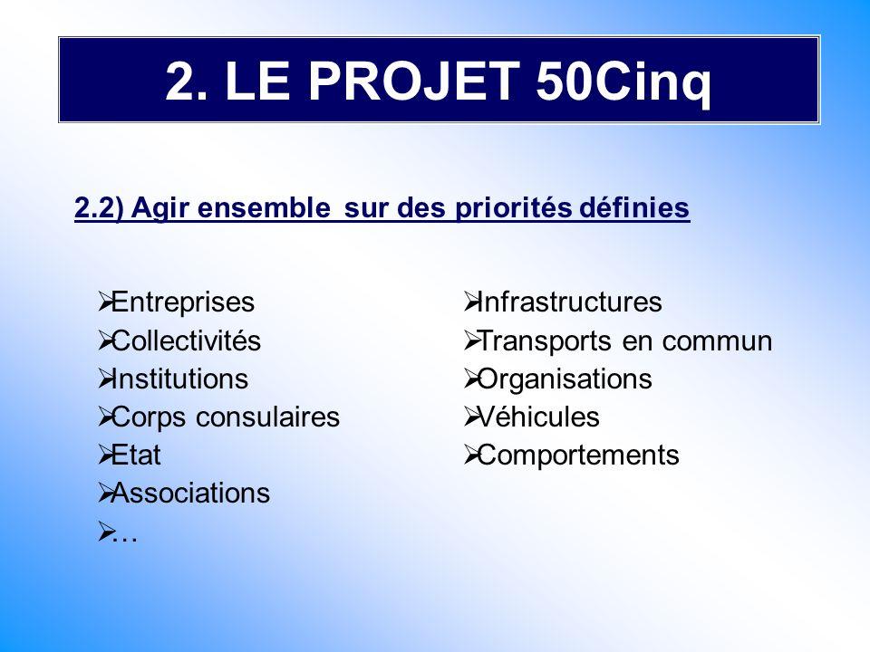2. LE PROJET 50Cinq 2.2) Agir ensemble sur des priorités définies
