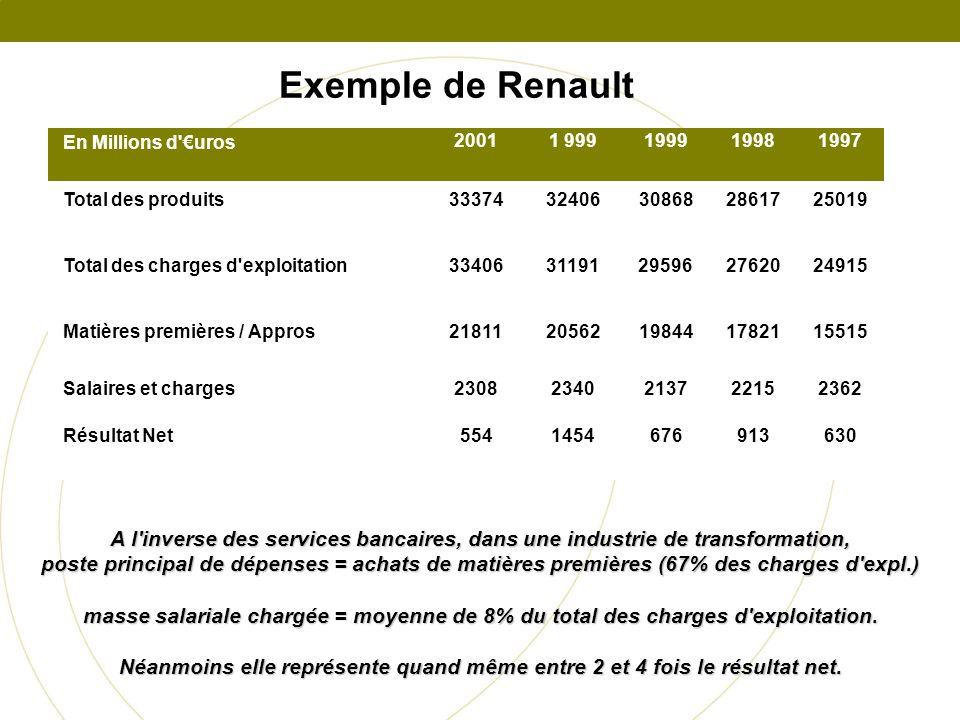 Exemple de Renault En Millions d €uros. 2001. 1 999. 1999. 1998. 1997. Total des produits. 33374.