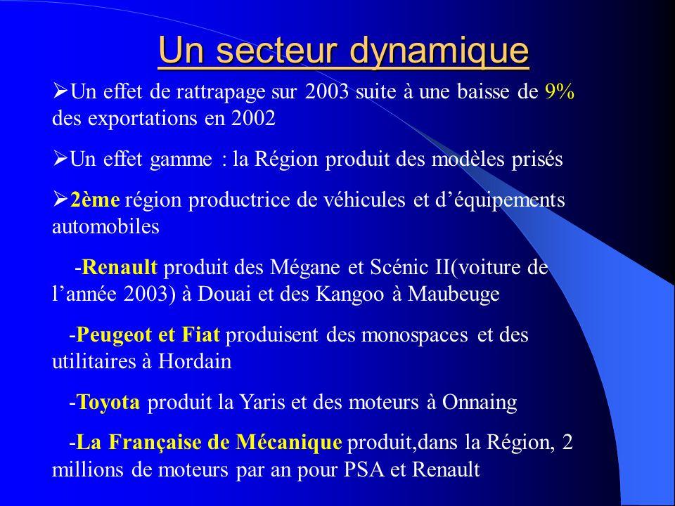 Un secteur dynamique Un effet de rattrapage sur 2003 suite à une baisse de 9% des exportations en 2002.