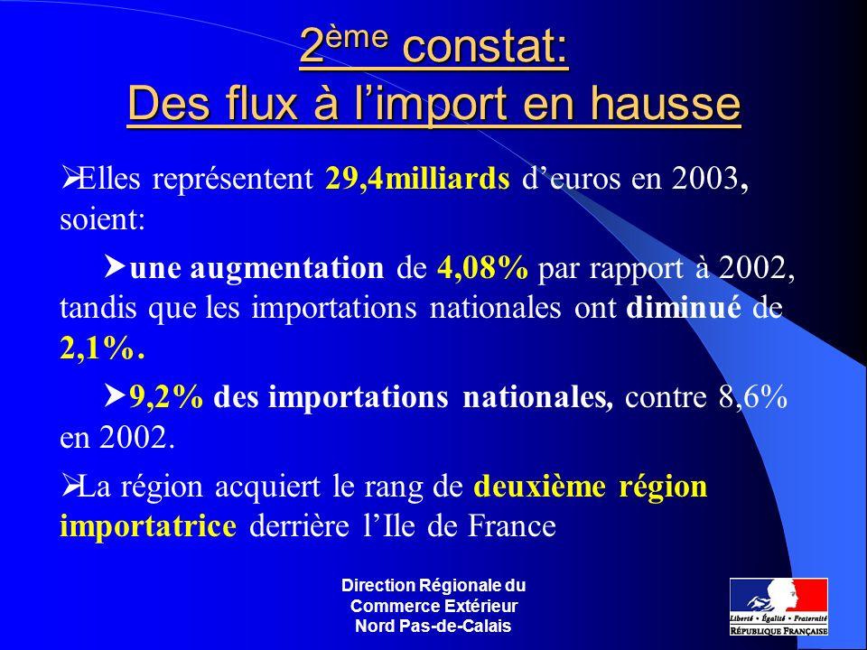 2ème constat: Des flux à l'import en hausse
