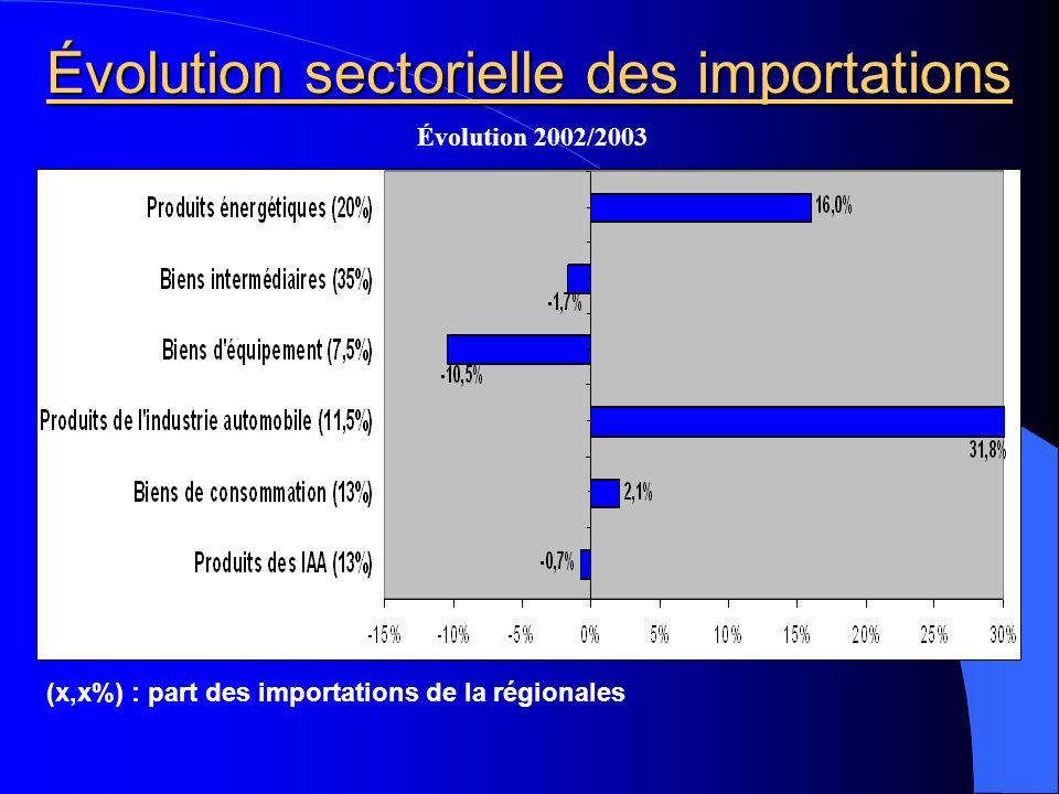 Évolution sectorielle des importations