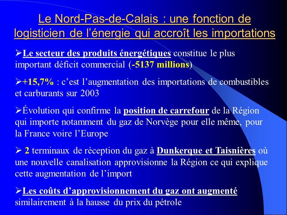 Le Nord-Pas-de-Calais : une fonction de logisticien de l'énergie qui accroît les importations