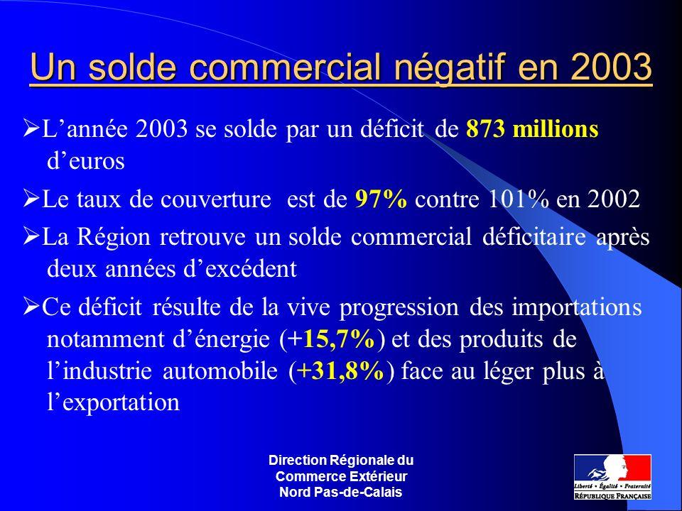 Un solde commercial négatif en 2003