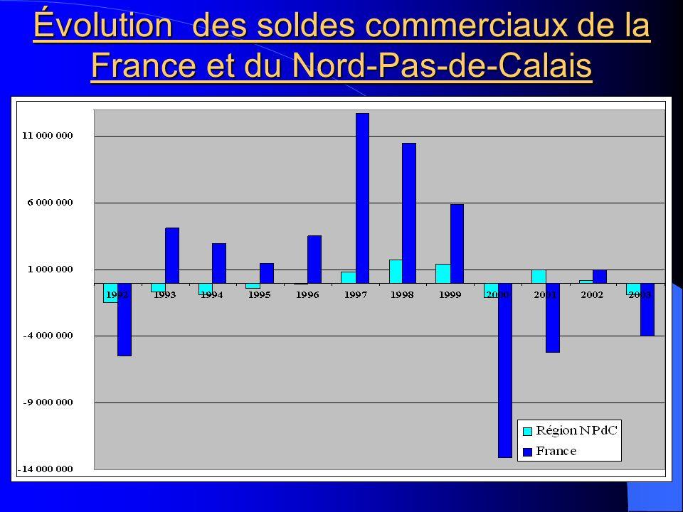 Évolution des soldes commerciaux de la France et du Nord-Pas-de-Calais