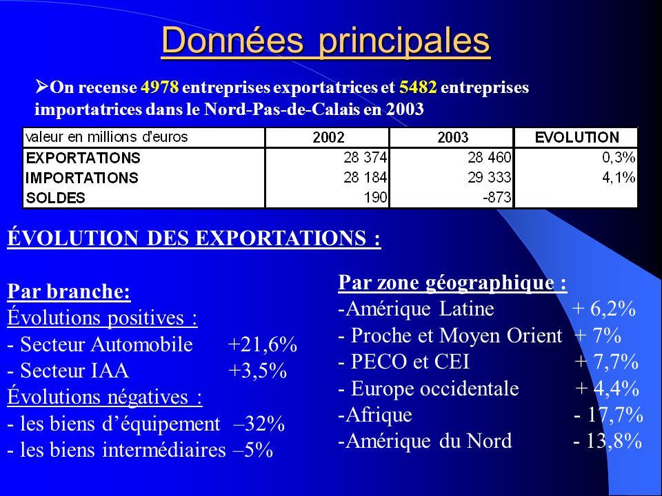Données principales ÉVOLUTION DES EXPORTATIONS : Par branche: