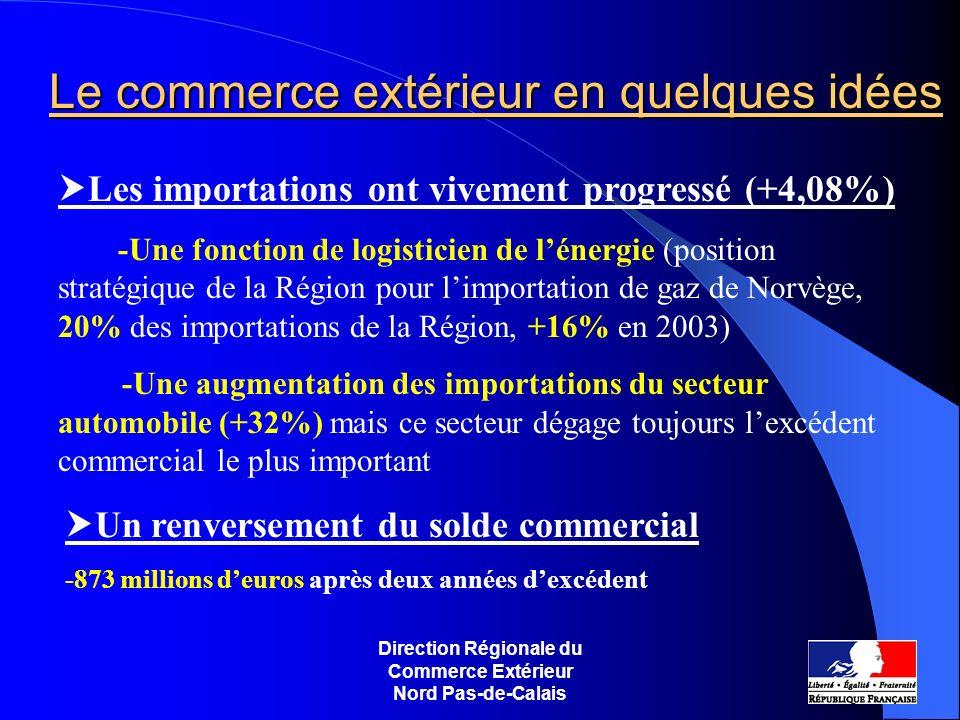 Direction Régionale du Commerce Extérieur Nord Pas-de-Calais