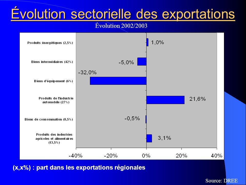 Évolution sectorielle des exportations