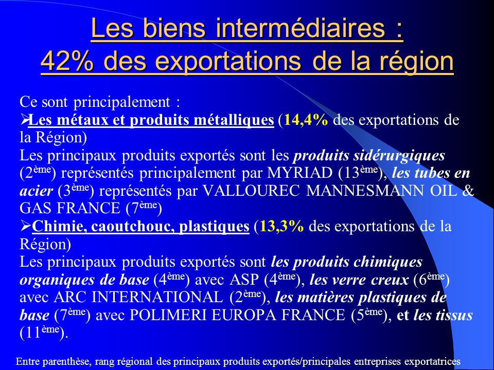 Les biens intermédiaires : 42% des exportations de la région