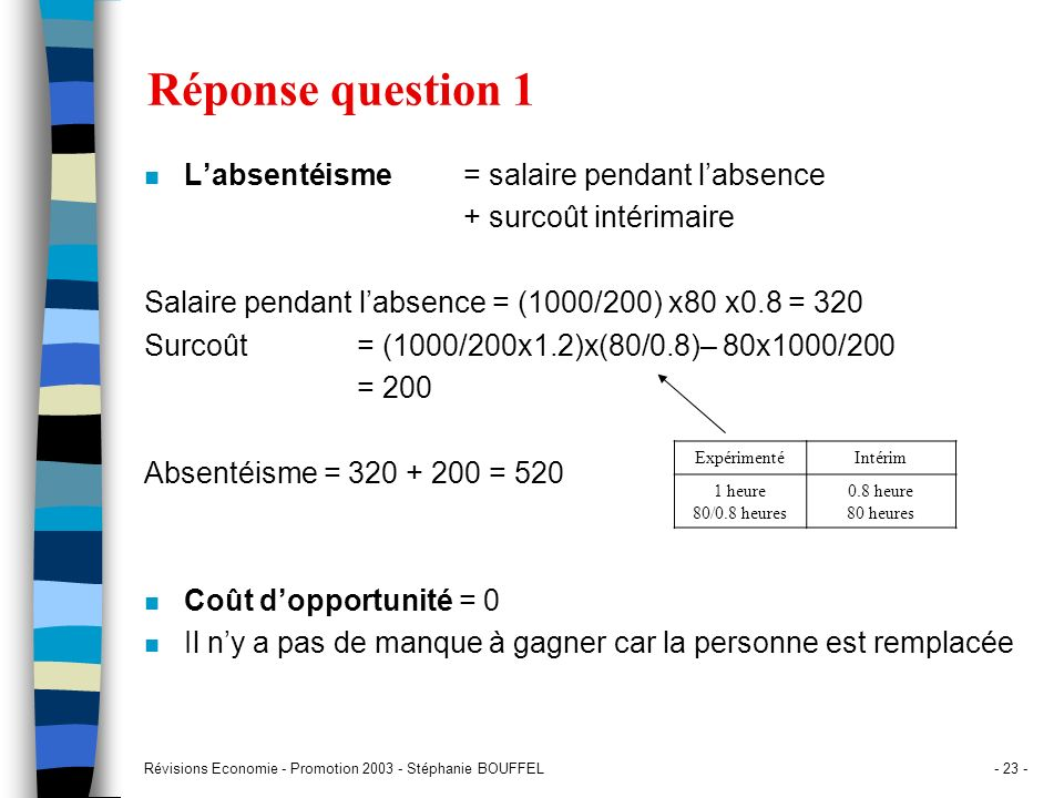 Réponse question 1 L'absentéisme = salaire pendant l'absence