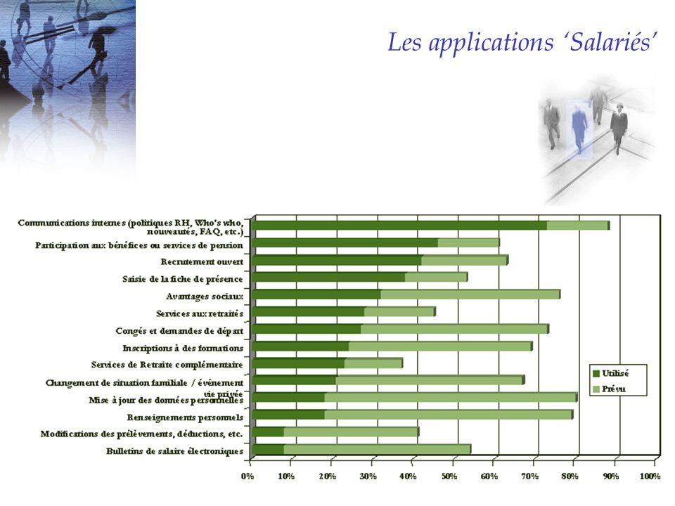 Les applications 'Salariés'
