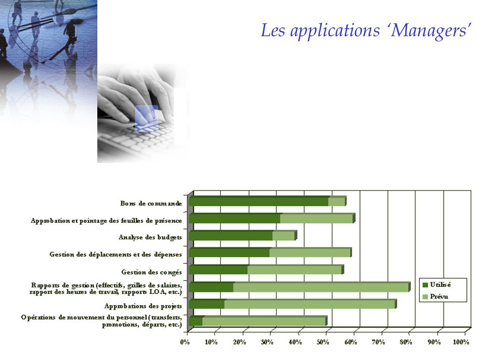 Les applications 'Managers'