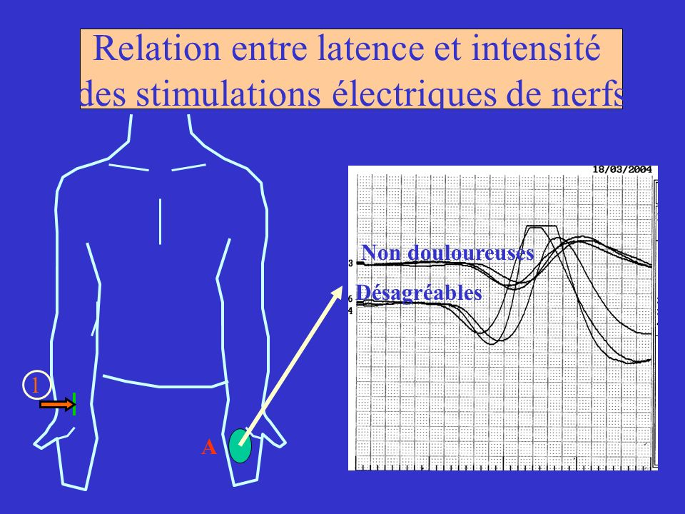 Relation entre latence et intensité