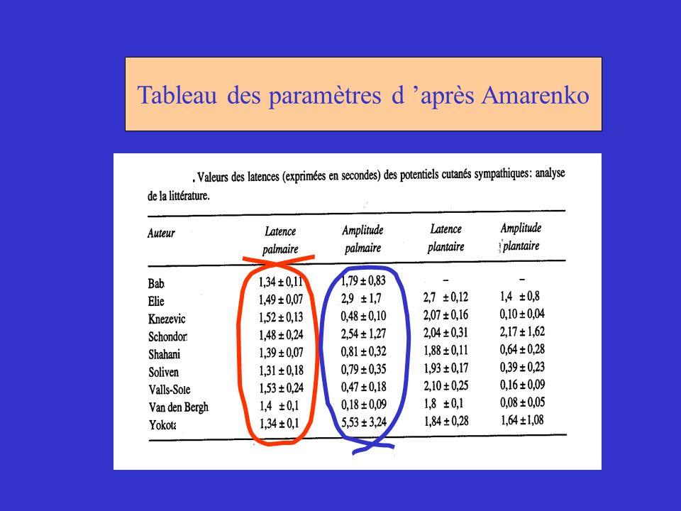 Tableau des paramètres d 'après Amarenko