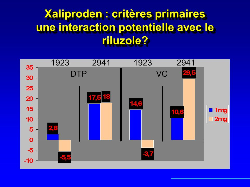 Xaliproden : critères primaires une interaction potentielle avec le riluzole