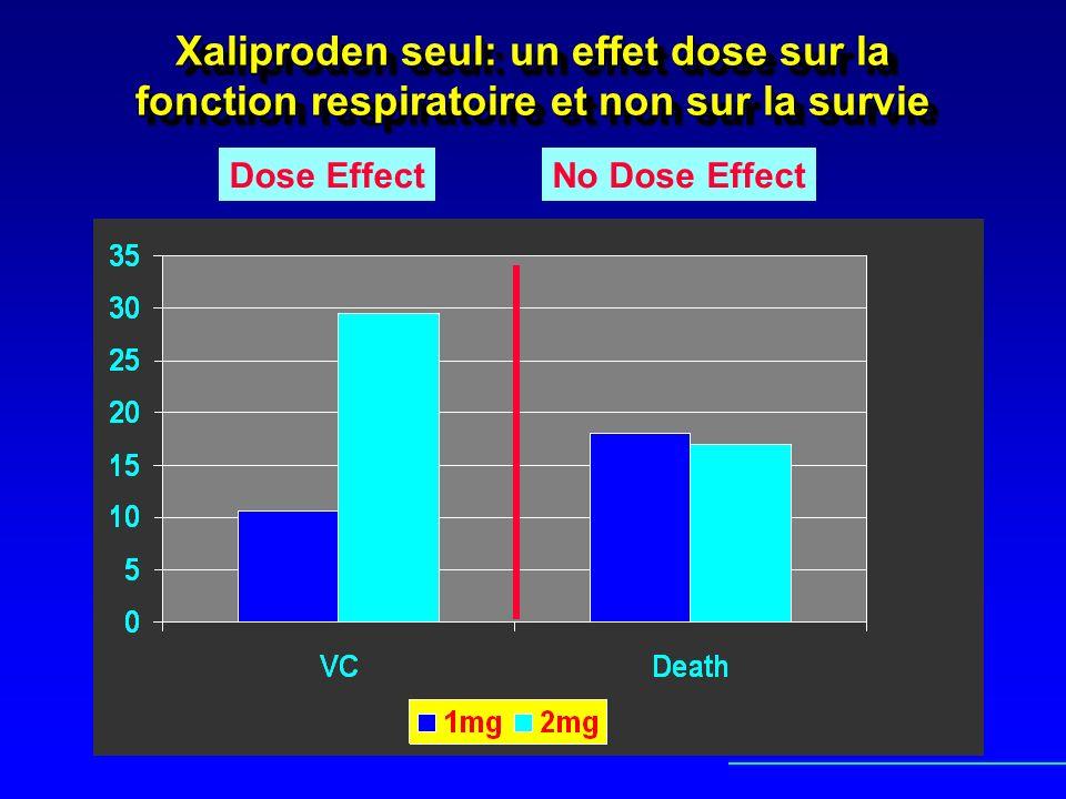 Xaliproden seul: un effet dose sur la fonction respiratoire et non sur la survie