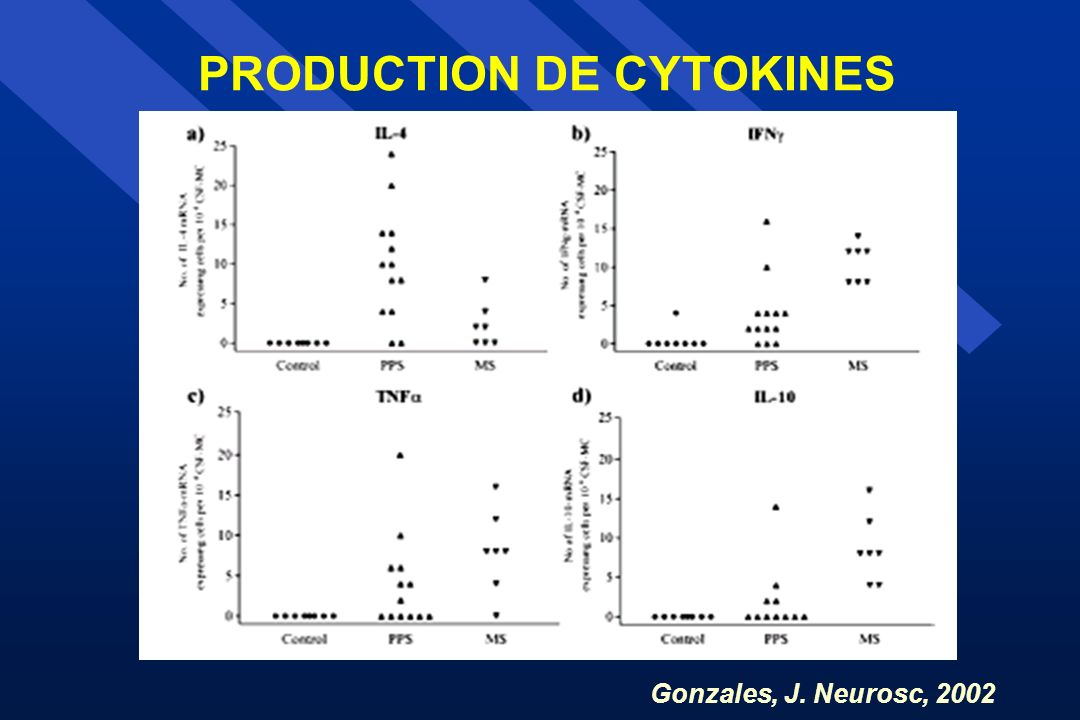PRODUCTION DE CYTOKINES