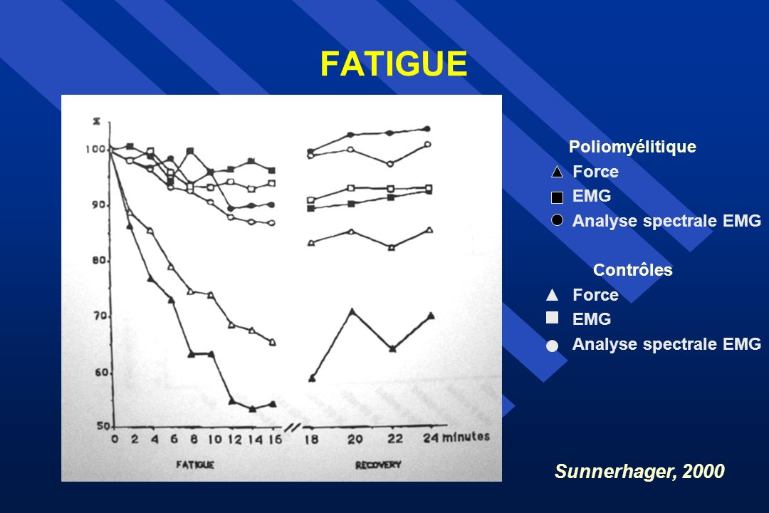 FATIGUE Sunnerhager, 2000 Poliomyélitique Force EMG