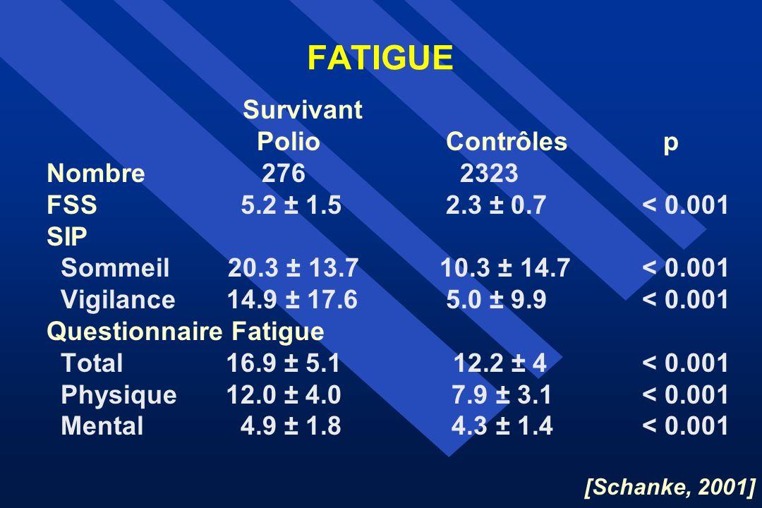 FATIGUE Survivant Polio Contrôles p Nombre 276 2323