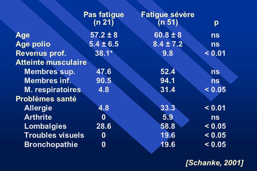 Pas fatigue Fatigue sévère (n 21) (n 51) p