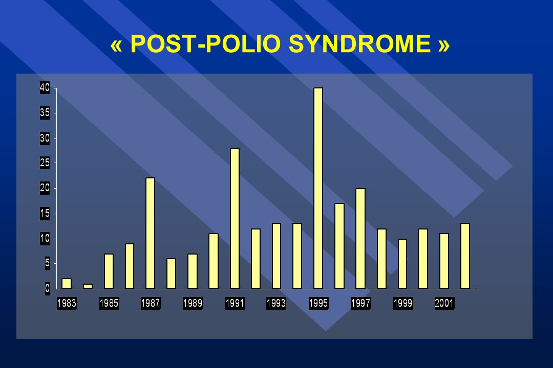 « POST-POLIO SYNDROME »