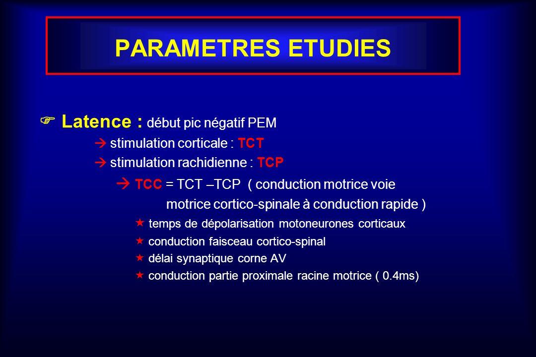 PARAMETRES ETUDIES  Latence : début pic négatif PEM