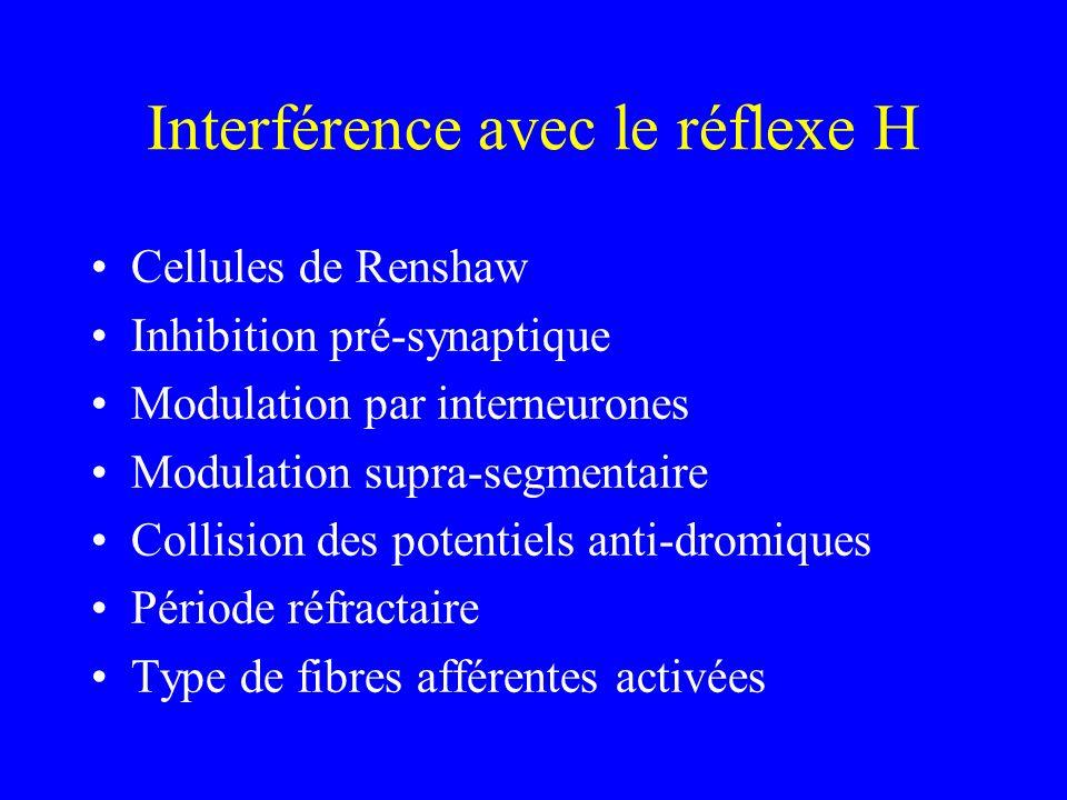 Interférence avec le réflexe H