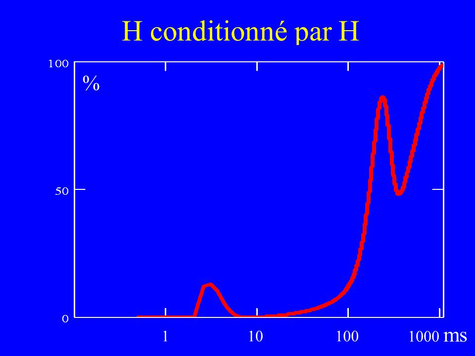 H conditionné par H 1 10 100 1000 ms %