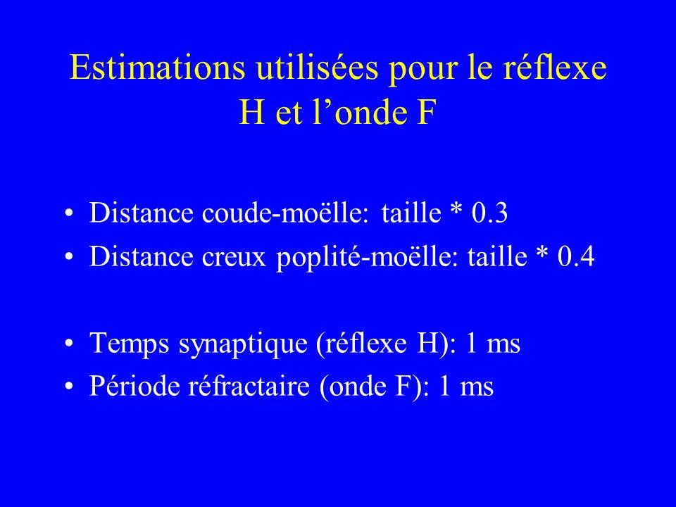 Estimations utilisées pour le réflexe H et l'onde F