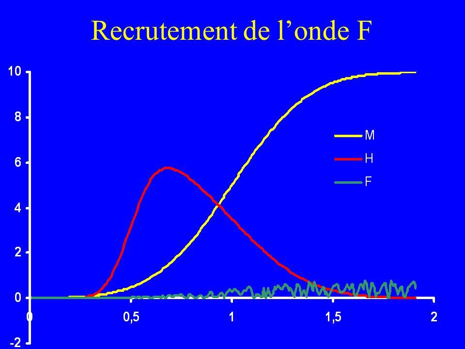 Recrutement de l'onde F