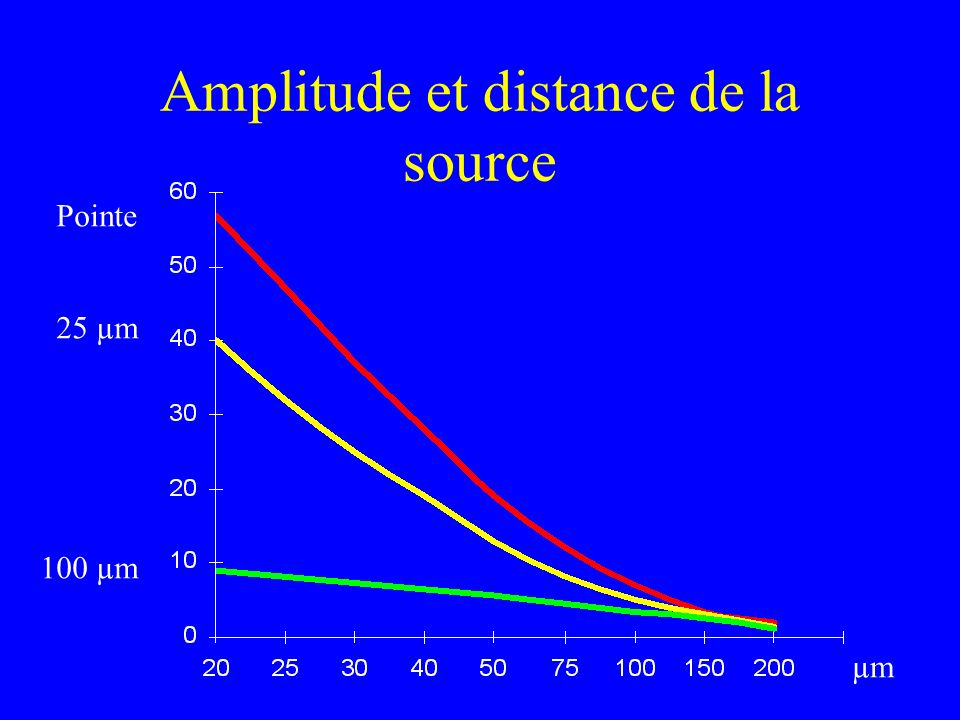Amplitude et distance de la source