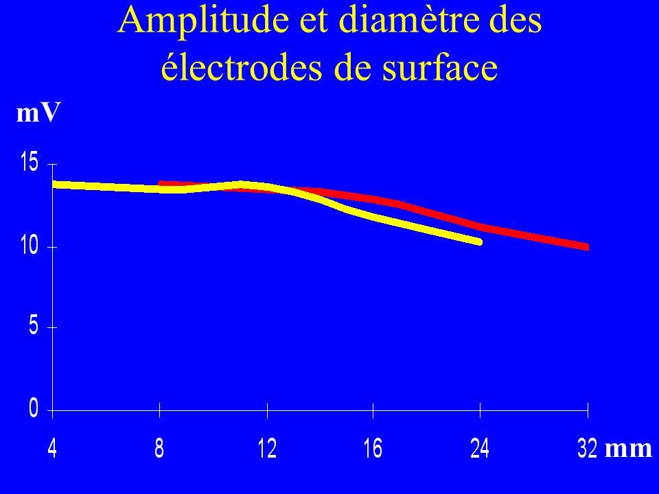 Amplitude et diamètre des électrodes de surface