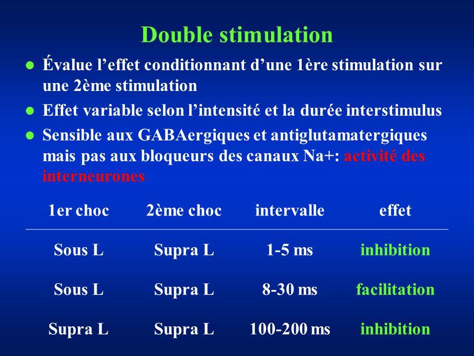 Double stimulation Évalue l'effet conditionnant d'une 1ère stimulation sur une 2ème stimulation.