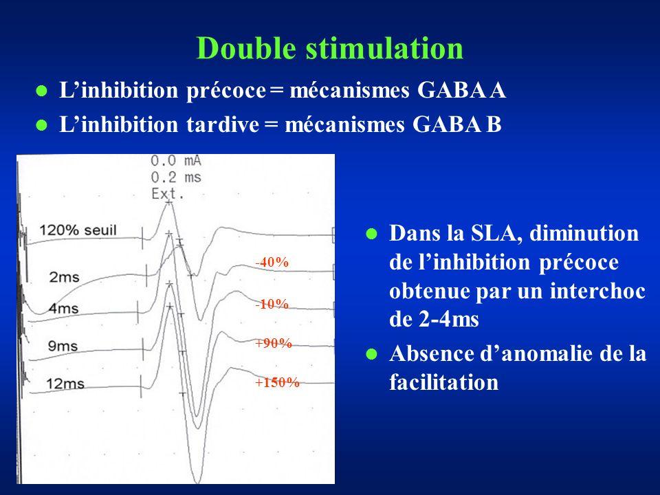 Double stimulation L'inhibition précoce = mécanismes GABA A