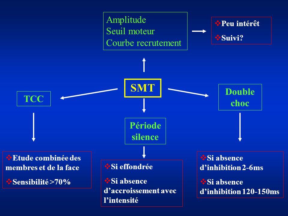 SMT Amplitude Seuil moteur Courbe recrutement Double choc TCC